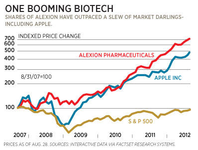 Alexion - Share value evolution