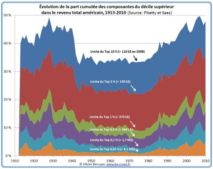 Evolution de la part cumulée des 10 % d'individus les plus riches dans le revenu total des Etats-Unis
