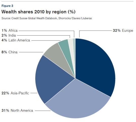 Répartition de la richesse mondiale
