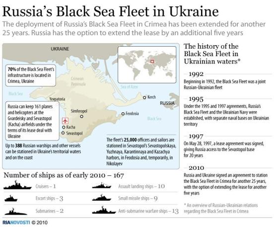 Présence des navires russes dans la mer noire