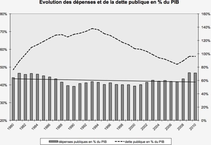 Evolution des dépenses et de la dette publique en % du PIB