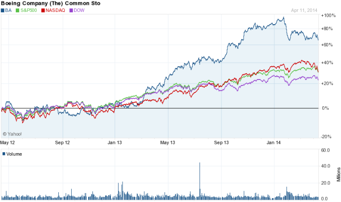 BA stock chart evolution 2y (140414)