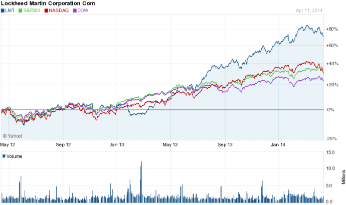 LMT stock chart evolution 2y (140414)