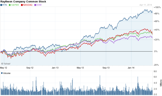 RTN stock chart evolution 2y (140414)