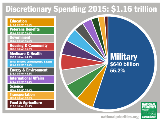 US Discretionary spending FY 2015