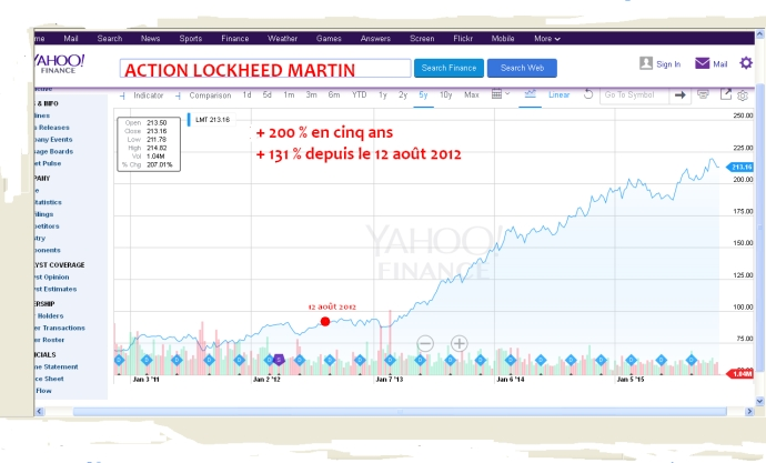 Evolution du cours de l'action Lockheed Martin (15 novembre 2015)
